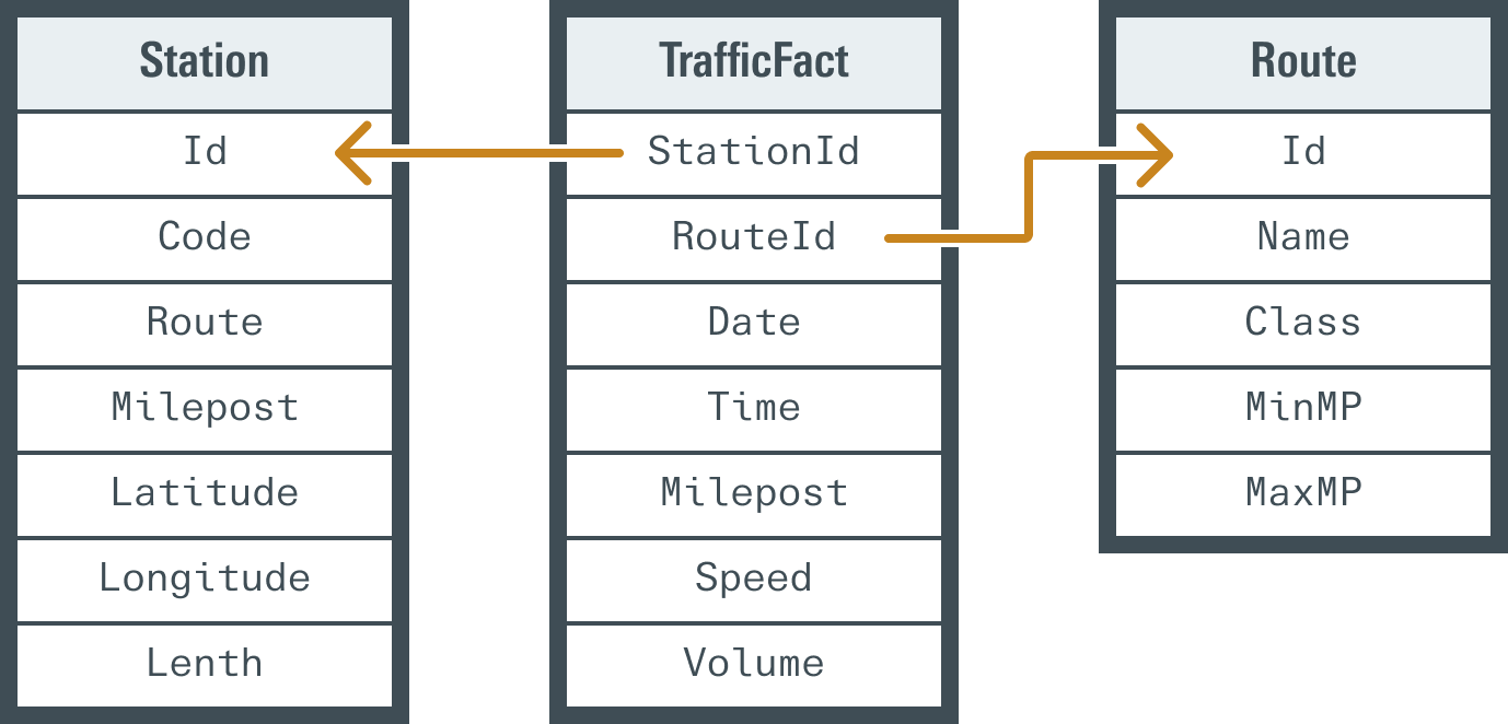 Entity-Relationship Diagram: TrafficFact has a many-to-one relationship with both Station and Route dimensions
